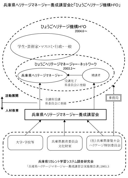 ひょうごヘリテージ機構組織形態